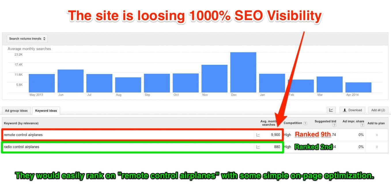 9% Traffic Increase Exploiting the Synonyms SEO Ranking Technique - pool of ideas synonym