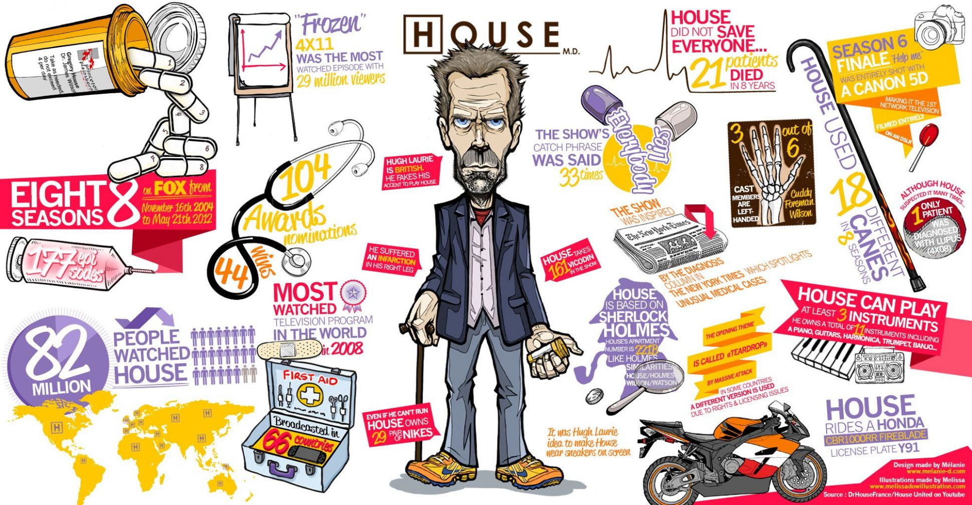 INFOGRAPHIC INSPIRATION - Buscar con Google - house md inspiration