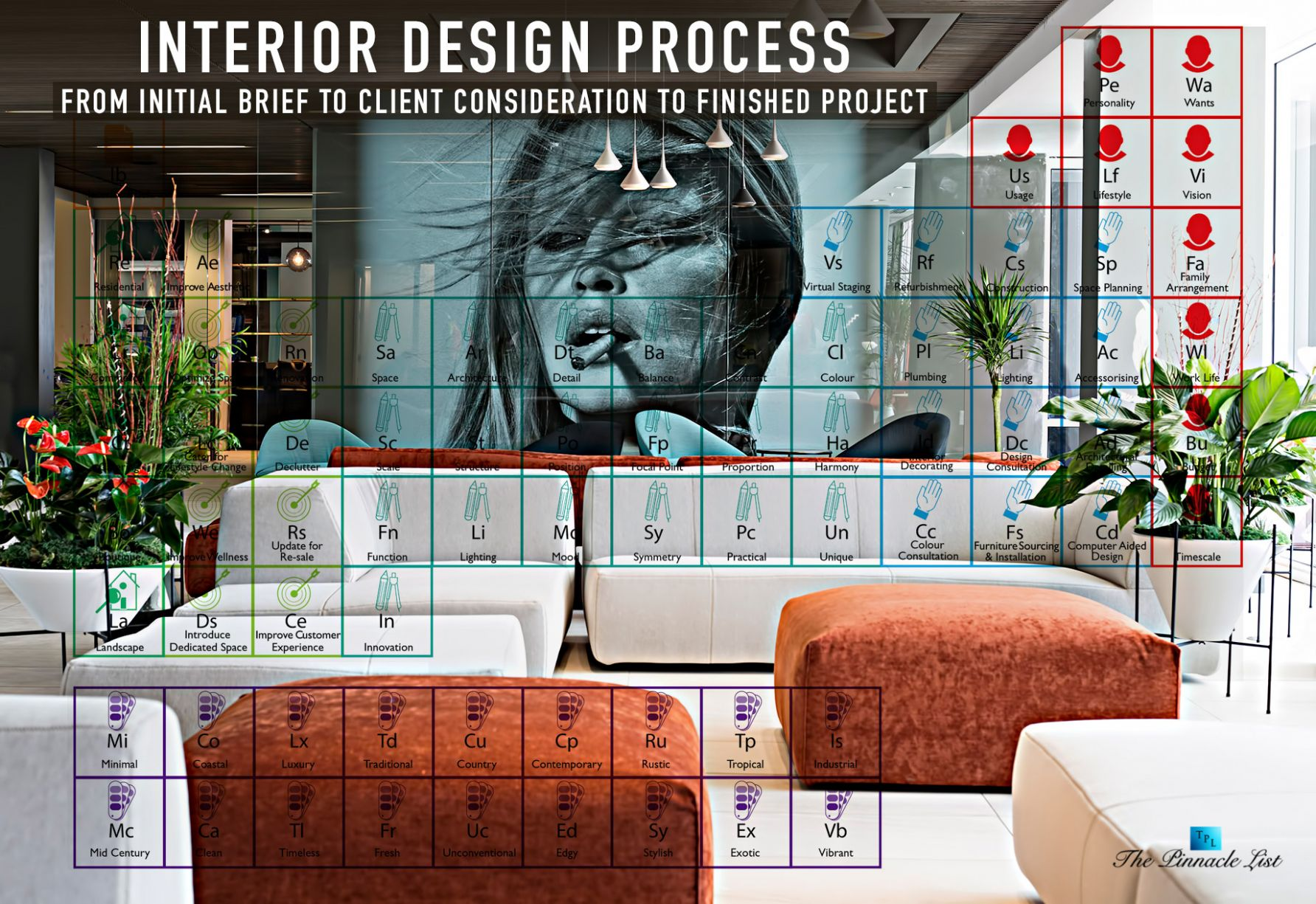 Interior Design Process – From Initial Brief to Client ..