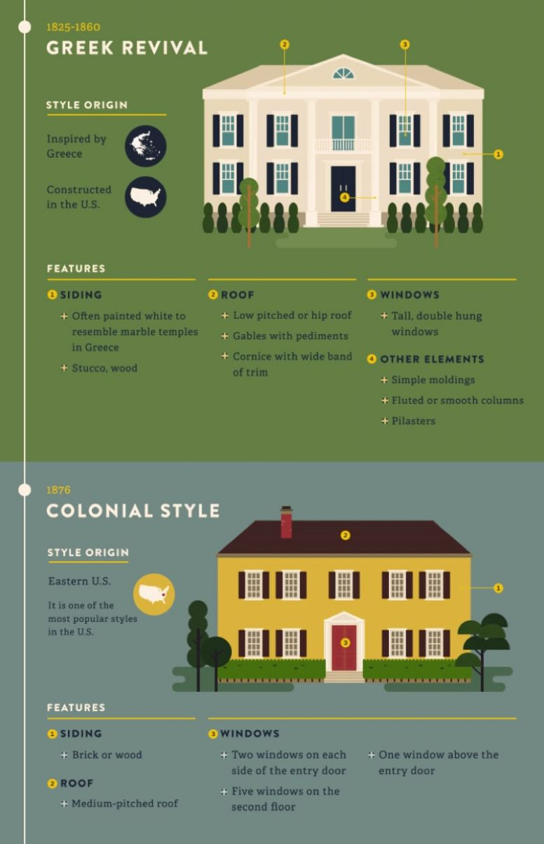 Building Inspiration Infographic | Most Popular and Iconic Home ...
