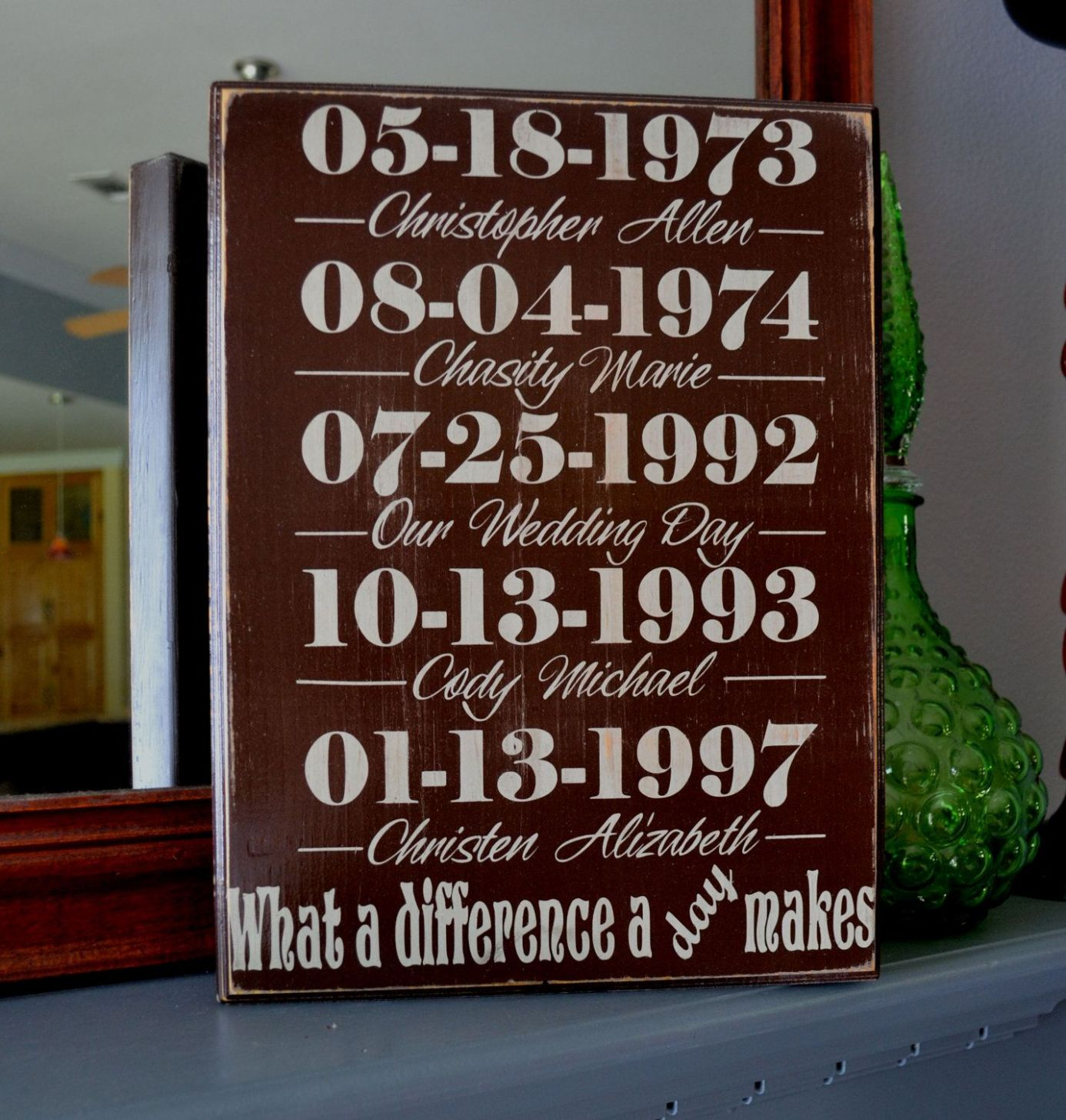 Important Dates Custom Wood Sign, Home Decor, Family Sign, What a ..