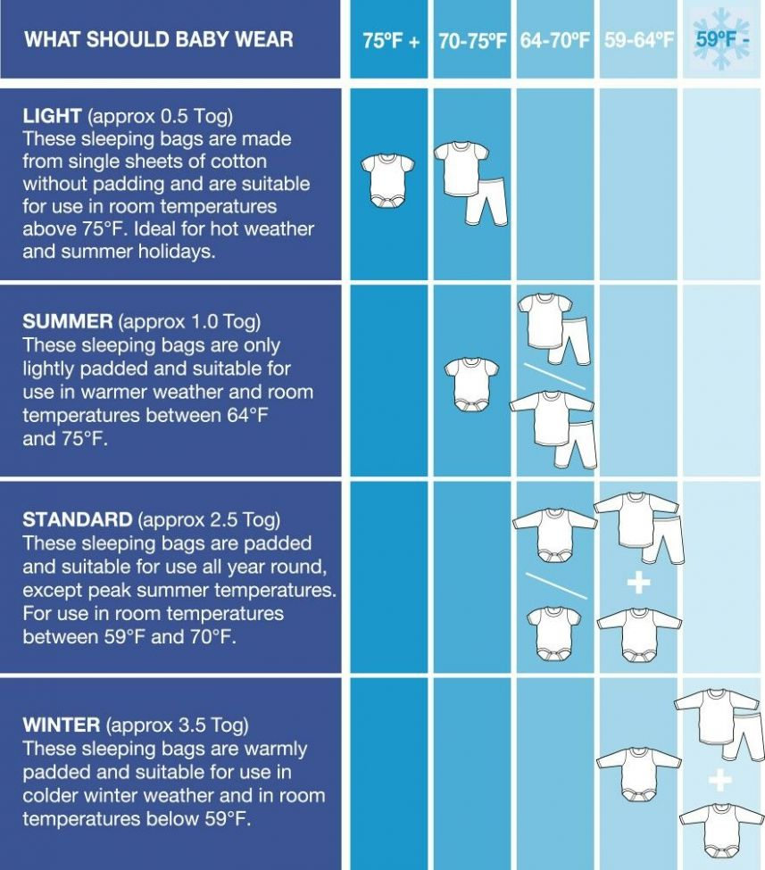 What baby should wear inside sleeping bag, by TOG value | Baby ..